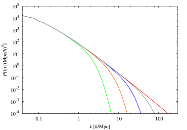 Plots of linear matter power spectra for the