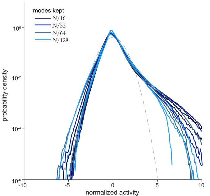 The three overlaid probability distributions,