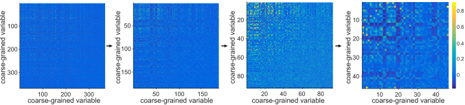 Evolution of correlations between pairs of coarse grained variables, for cluster sizes