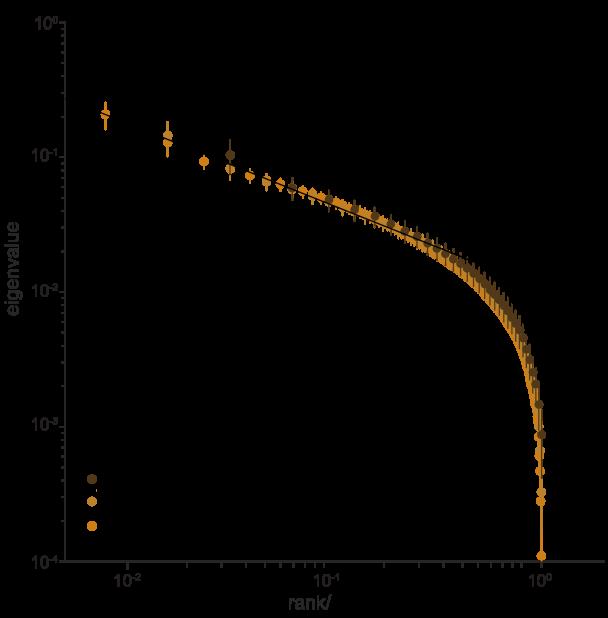 Eigenvalues of the covariance matrix [Eq (
