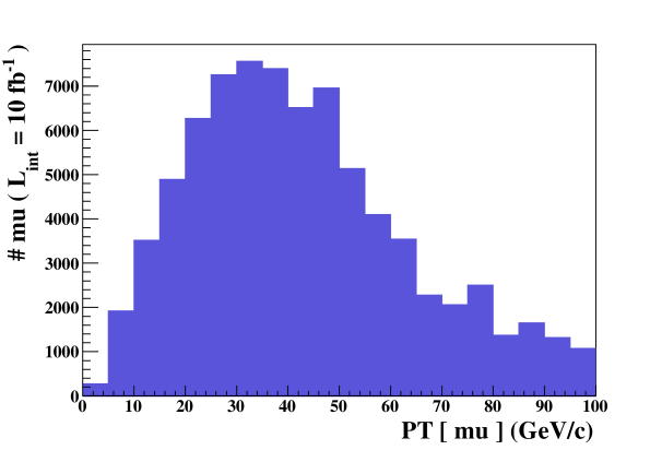 Transverse-momentum distribution of the muons for a dataset consisting of the four event samples introduced in Section