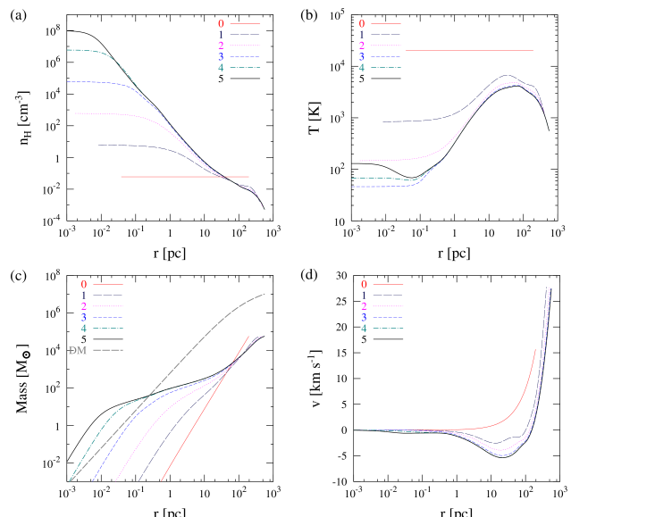 The evolution of the number density (a), temperature (b), mass (c), velocity distribution (d) as a function of the radius for the fiducial run (z
