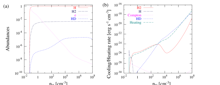 The evolution of the chemical species (a) and the cooling/heating rates (b) at the center for the fiducial run (z