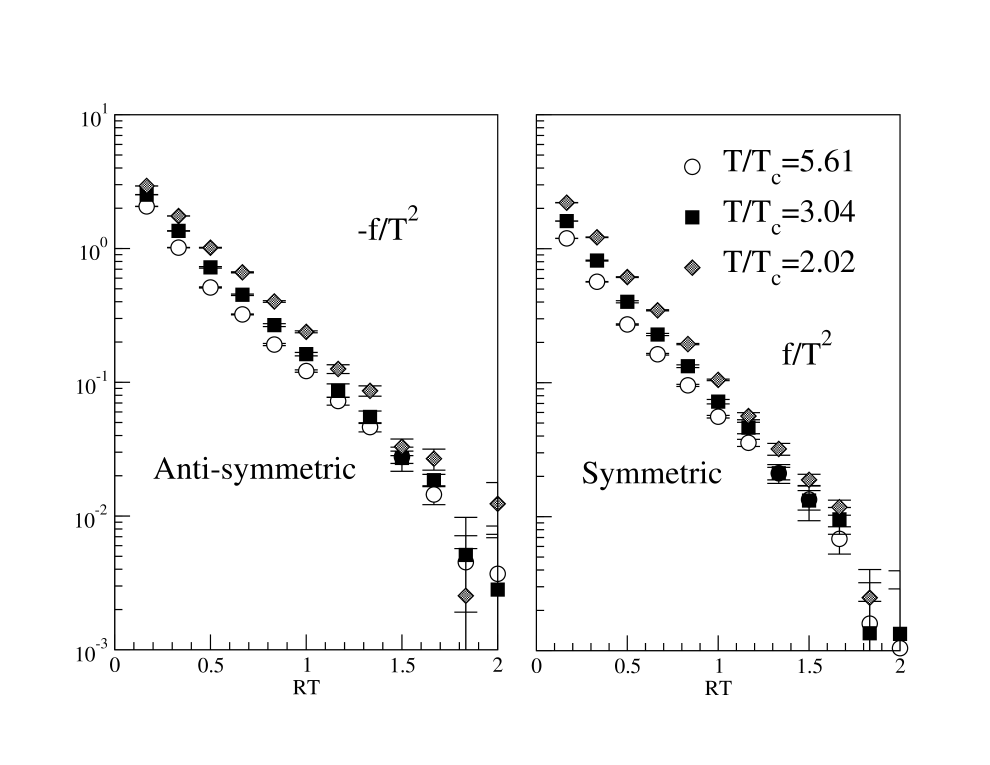 The temperature dependence of the effective force in the symmetric and anti-symmetric channels with Langevin step width