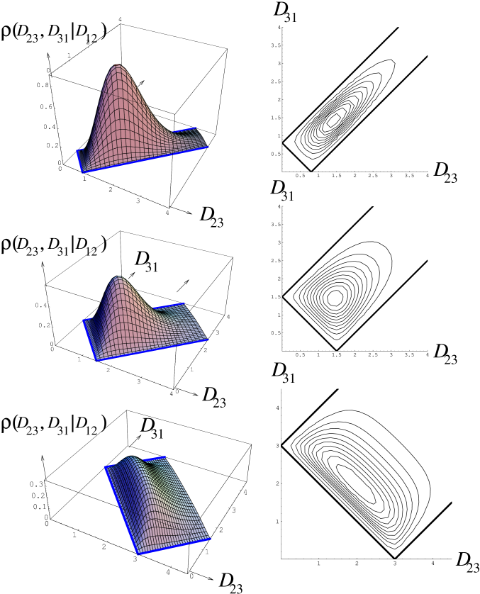 Plots of the probability density of