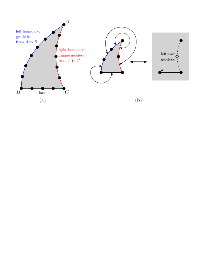 (a) General structure of a slice. (b) The one-to-one correspondence between elementary slices and pointed rooted maps.