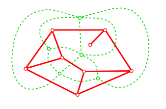 A map and its dual map (drawn with red solid and green dashed edges respectively).