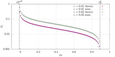 Critical amplitude of the excited mode vs. the position of the stationary solution for