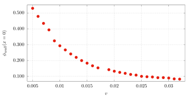 Position of the barrier (stationary solution). Upper: as a function of