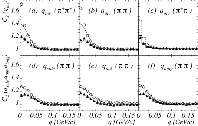 Panels (a) and (b) show one-dimensional correlation functions for