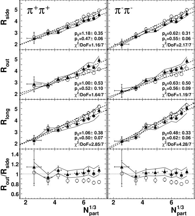 Bertsch-Pratt radius parameters versus the cube root of the number of participants (