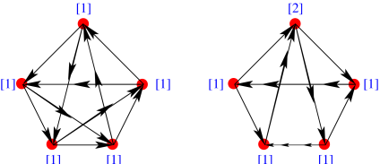 Two Seiberg dual quivers related to each other by Picard Lefschetz transformations.