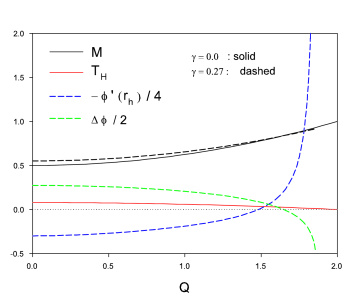 We show the dependence of the ADM mass