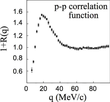 Two-proton correlation function measured in