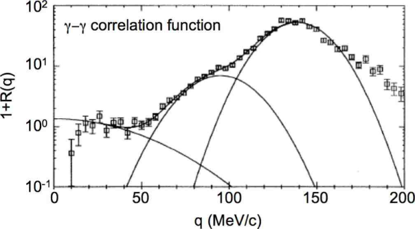 Data points: Two-photon correlation function measured in Ar+Al reactions at E/A=95 MeV with the MEDEA array