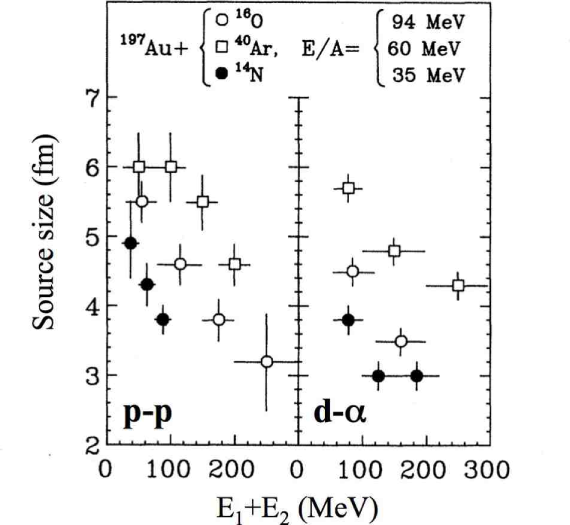 Comparison between proton-proton (left side) and deuteron-alpha (right side) Gaussian source sizes measured in the same reaction systems and gated on the total kinetic energy of the particle pairs
