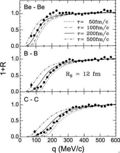 Data points: beryllium-beryllium (top panel), boron-boron (middle panel) and carbon-carbon (bottom panel) correlation functions measured in Au+Au central collisions at E/A=35 MeV