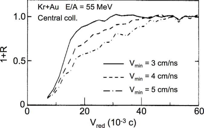 IMF-IMF correlation functions measured in Kr+Au central collisions at E/A=55 MeV and corresponding to different gates on the velocity of the slower of the two coincident fragments