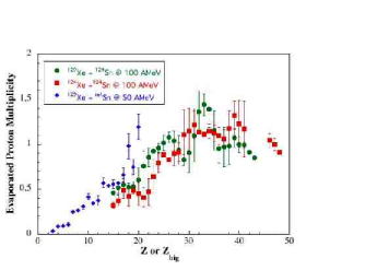 Evaporated proton multiplicity as function of the atomic number of the emitter: quasi-projectile or fragments formed in central collisions. The systems presented here are indicated in the figure.