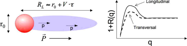 Effects of finite emission lifetimes on two-proton source functions (left side) and directionally-gated correlation functions (see text for details).