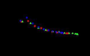 The transverse gluon dressing function