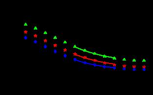 Electric gluon propagator of MILC