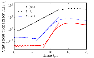 Time evolution of primary and secondary unstable Fourier modes of the statistical propagator