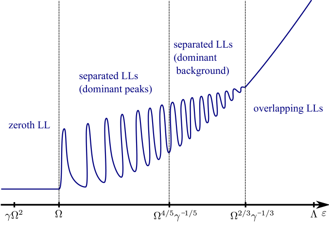 Schematic plot of the density of states of a disordered Weyl semimetal in magnetic field. The shown energy scales indicate the borders of the different regimes: the zeroth LL (