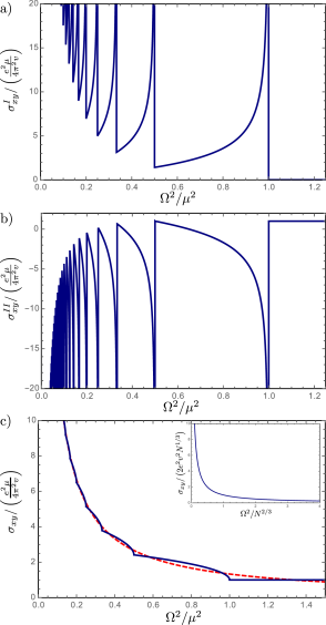 Normal part of the Hall conductivity (a), anomalous part (b), and the total Hall conductivity (c) of a clean Weyl semimetal. All three curves are plotted as functions of magnetic field (