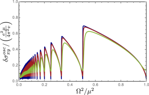The oscillatory part of the anomalous Hall conductivity in presence of disorder as obtained by the numerical solution of the equation for the self-energy, Eq.(