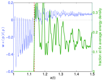 (Color online.) Early time evolution of the equation of state (dashed line) and oscillon count (continuous line) for
