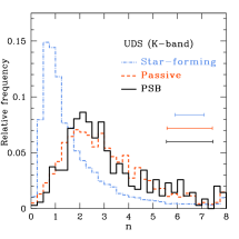 A comparison of the Sérsic indices for star-forming, passive and post-starburst galaxies in the redshift range