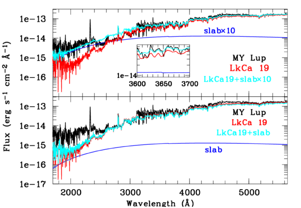 Lower panel: Extinction corrected HST NUV and STIS spectra of MYLup (black) and LkCa19 (red). The slab model derived in