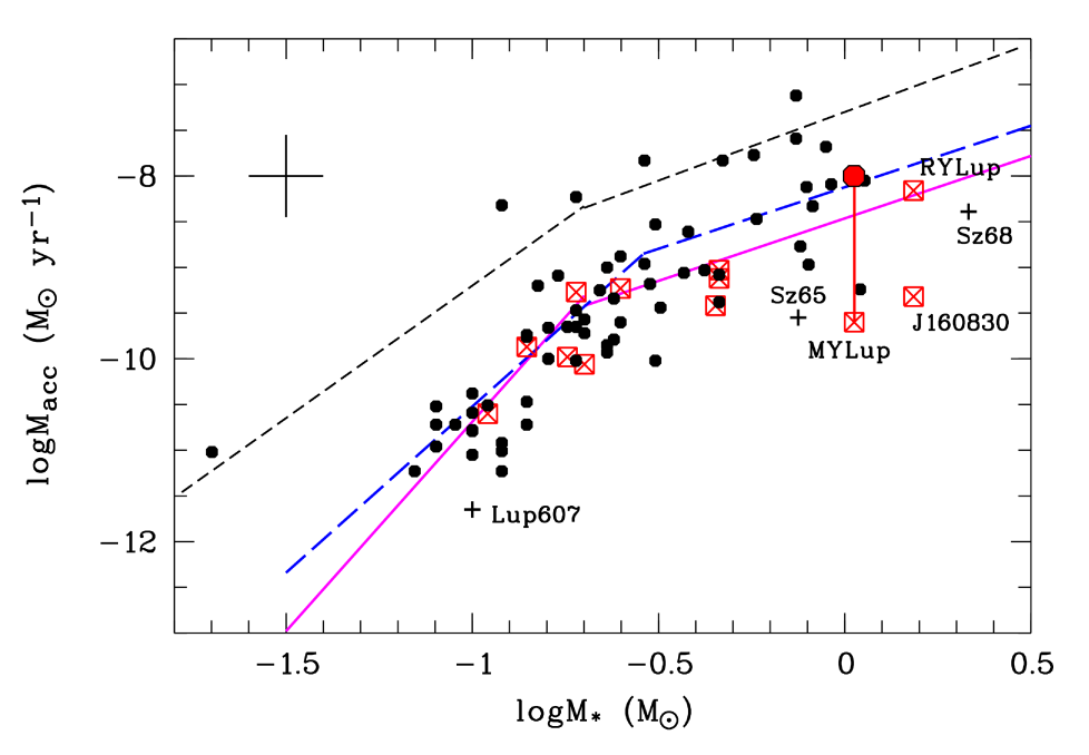 Mass accretion rate as a function of stellar mass for the Lupus sample of