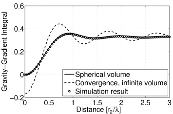 The figure displays a plot of the normalized gravity-gradient integral