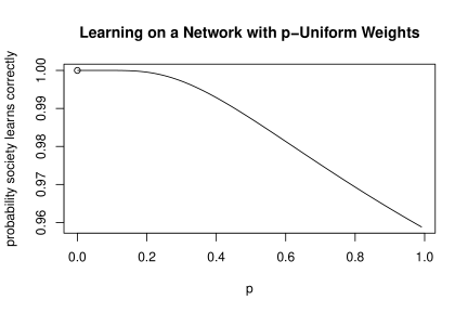 Probability that society learns correctly on a network where all links have weight