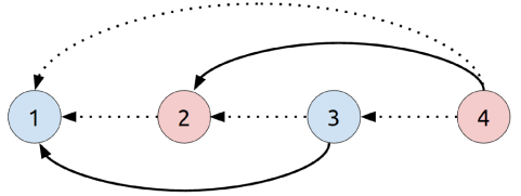 First four agents in a two-groups network. Odd-numbered agents are in one group (blue) while even-numbered agents are in another group (red). A solid arrow indicates a link between an agent and a predecessor from the same group. These links have weight