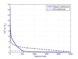 Spectral decay of the spherical harmonic (SH) (black dashed line) and Slepian (blue solid line) coefficients of the band-limited spatially concentrated test signal