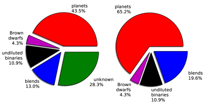 Pie charts displaying the different ratio of each class of candidates. (