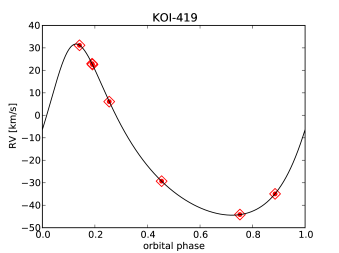 Phase-folded radial velocity SOPHIE measurements of undiluted binaries where phase zero corresponds to the transit epoch. The black line displays the best circular or eccentric model.