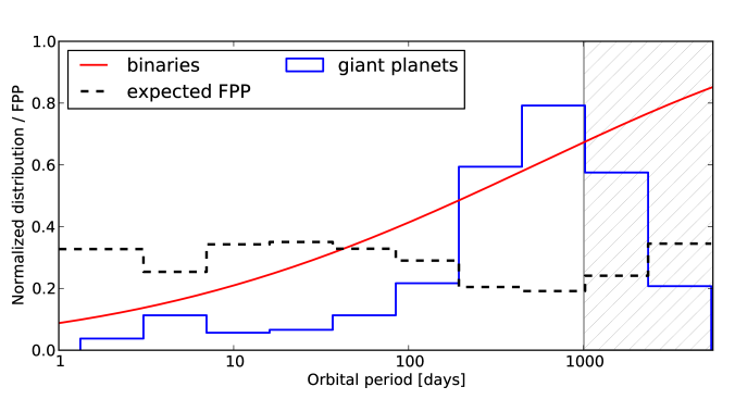 Normalized distribution of 294 giant extrasolar planets discovered by the radial velocity technique to date with a mass greater than 0.5