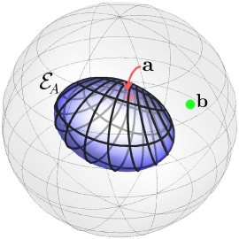 An example of the geometric data: Alice's steering ellipsoid