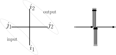 Left: The weight associated to a vertex with (clockwise, starting on the bottom) labels