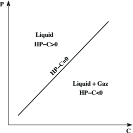 Part of the phase diagram separating the liquid and diphasic zones when Henry's law is used.