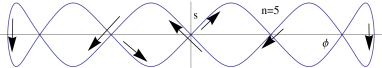 Crunch/bang is at the origin, turnaround at the edges.