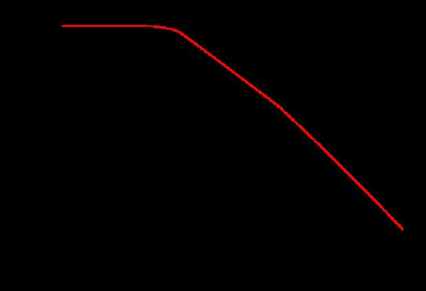 The vacuum energy