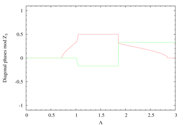 The normalized diagonal phases
