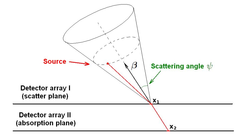 Schematic representation of a Compton camera.