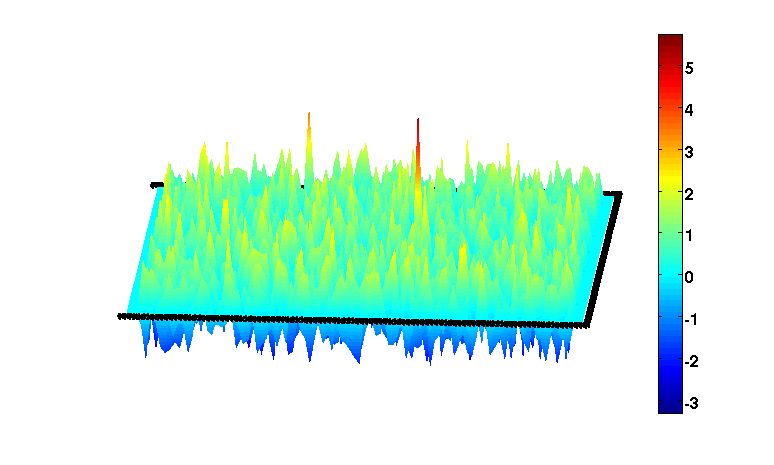 Backprojection reconstruction from X-ray data (top). The unit on the vertical axis in the bottom pictures is one (local) standard deviation from the (local) mean. Bottom left picture shows the result of backprojection after subtraction of the local mean. Peaks that exceed the local mean by more than