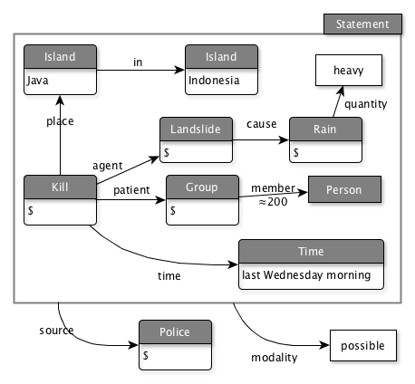 Semantic graph for fig.